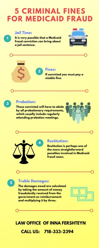 5 Criminal Fines For Medicaid Fraud